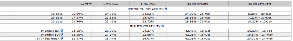 Implied Volatility Trading