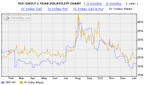 Trading Results Implied Volatility TGT