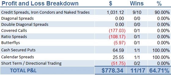 April Option Trading Results