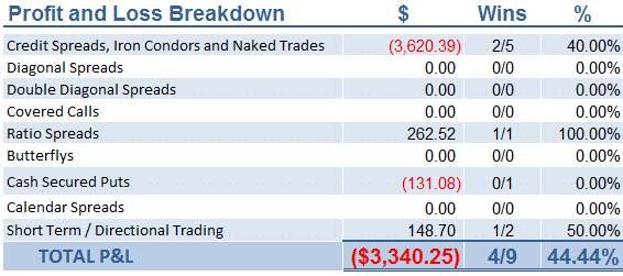 April Trading Results
