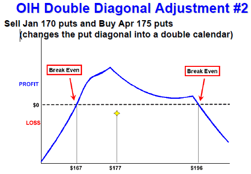 Double diagonal option trade for credit