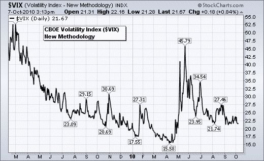 Iron condor and VIX Options