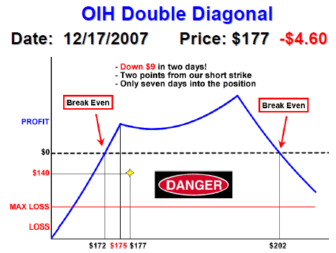 OIH Double Diagonal Dec 17th