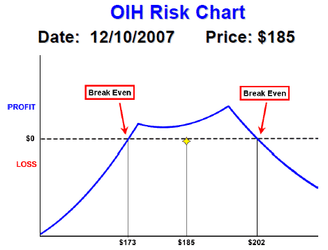 OIH Double Diagonal Risk Chart
