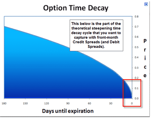 Time decay strategies for options trading