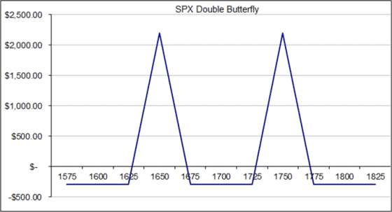 Курс по торговле Бабочкой: Недельная Двойная Бабочка (Часть 13)