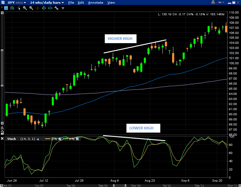 SPY Bearish Divergence