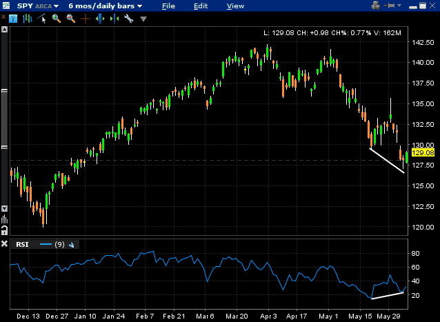 SPY-Bullish-divergence