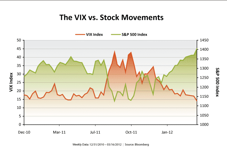 The VIX and Stock Movements