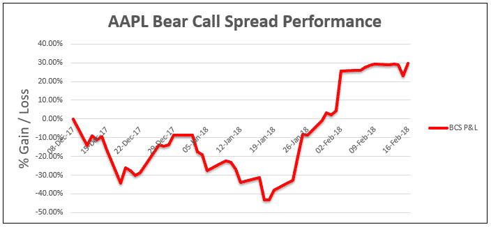 The Ultimate Guide To The Bear Call Spread