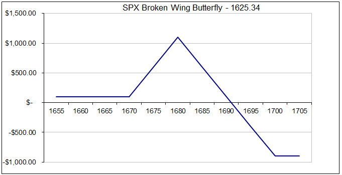 Broken butterfly wings option strategy