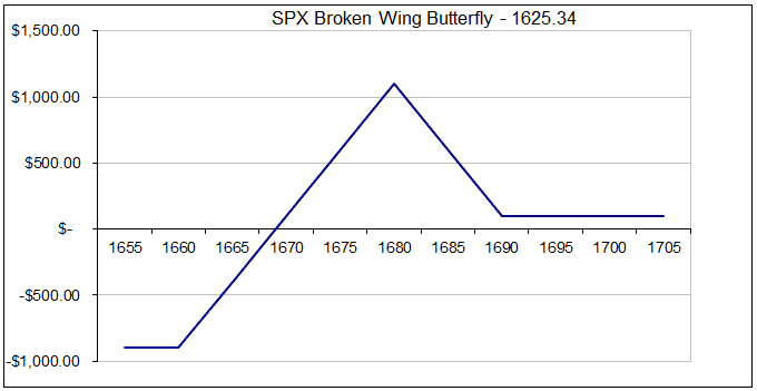 Broken wing butterfly option trade