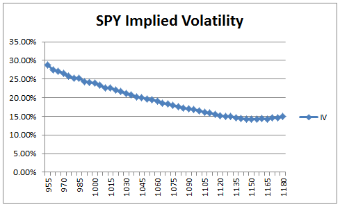 Trading options using implied volatility