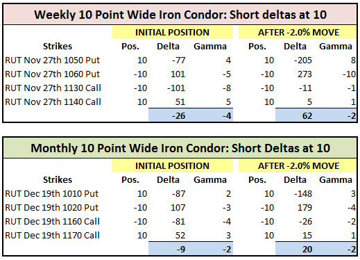Delta neutral options trading strategies