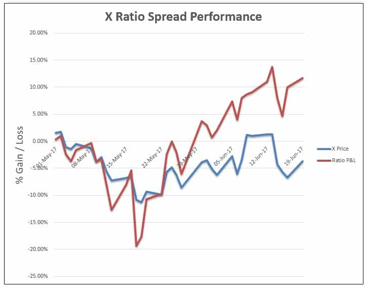 The Ultimate Guide To Put Ratio Spreads