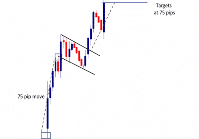 Strangle option trading strategy